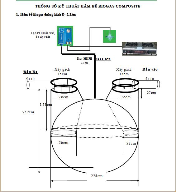 CẤU TẠO CỦA HẦM BIOGAS COMPOSITE    Với loại hầm có đường kính 1,9m này, sản phẩm có 3 loại màu trắng – xanh – đỏ. Tất cả được bảo hành 5 năm!