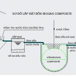 so do lap dat ham biogas