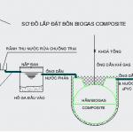 so do lap dat ham biogas