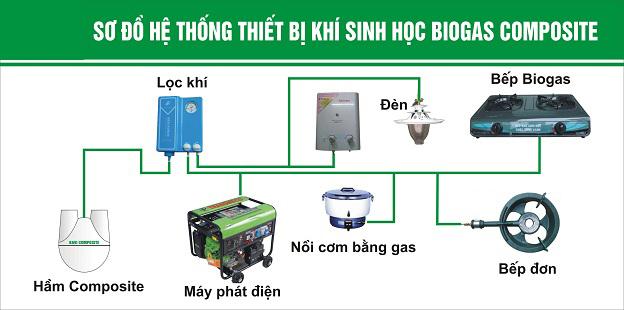 mo hinh biogas