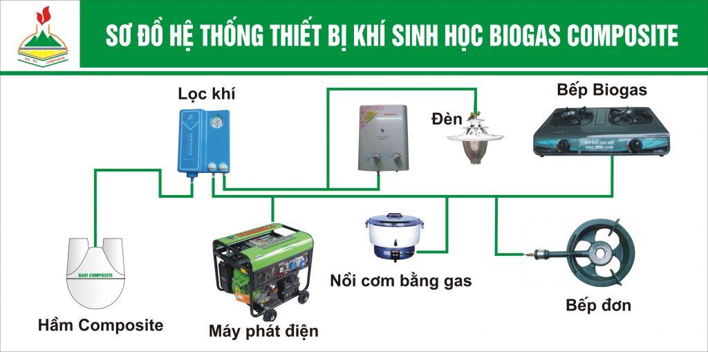 sơ đồ hệ thồng khí sinh học hầm biogas composite