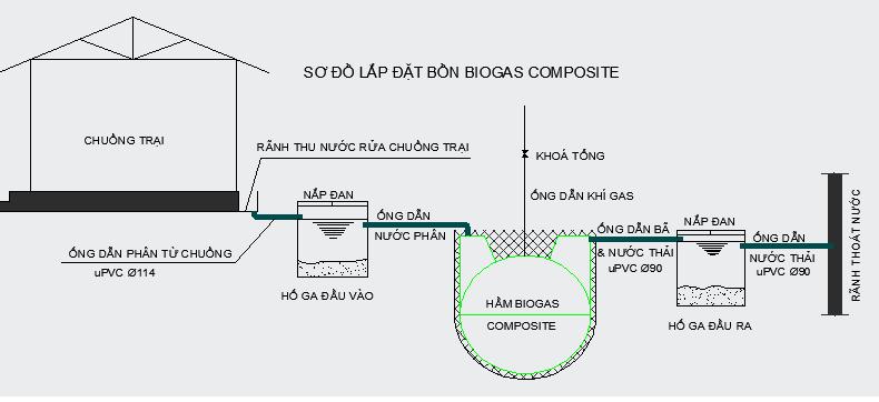 mô hình lắp đặt hầm biogas