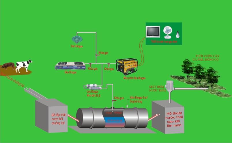 mô hình lợi ích hàm biogas mang lại