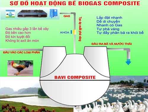 xử lý rác trong hầm biogas